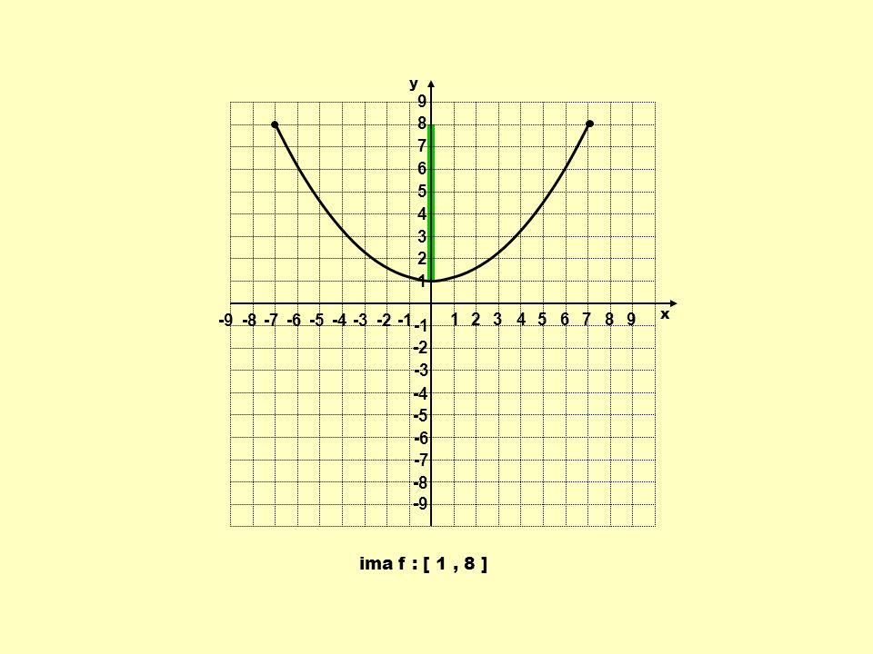 1 2 3 4 5 6 7 8 9 -9 -8 -7 -6 -5 -4 -3 -2 -1 y x ima f : [ 1 , 8 ]